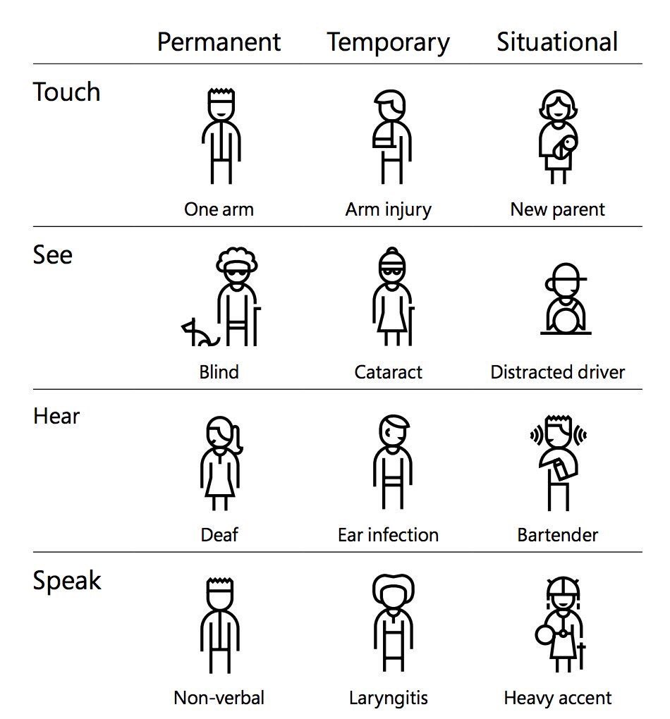 Microsofts chart of inclusive design examples